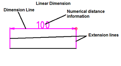Linear dimension.png